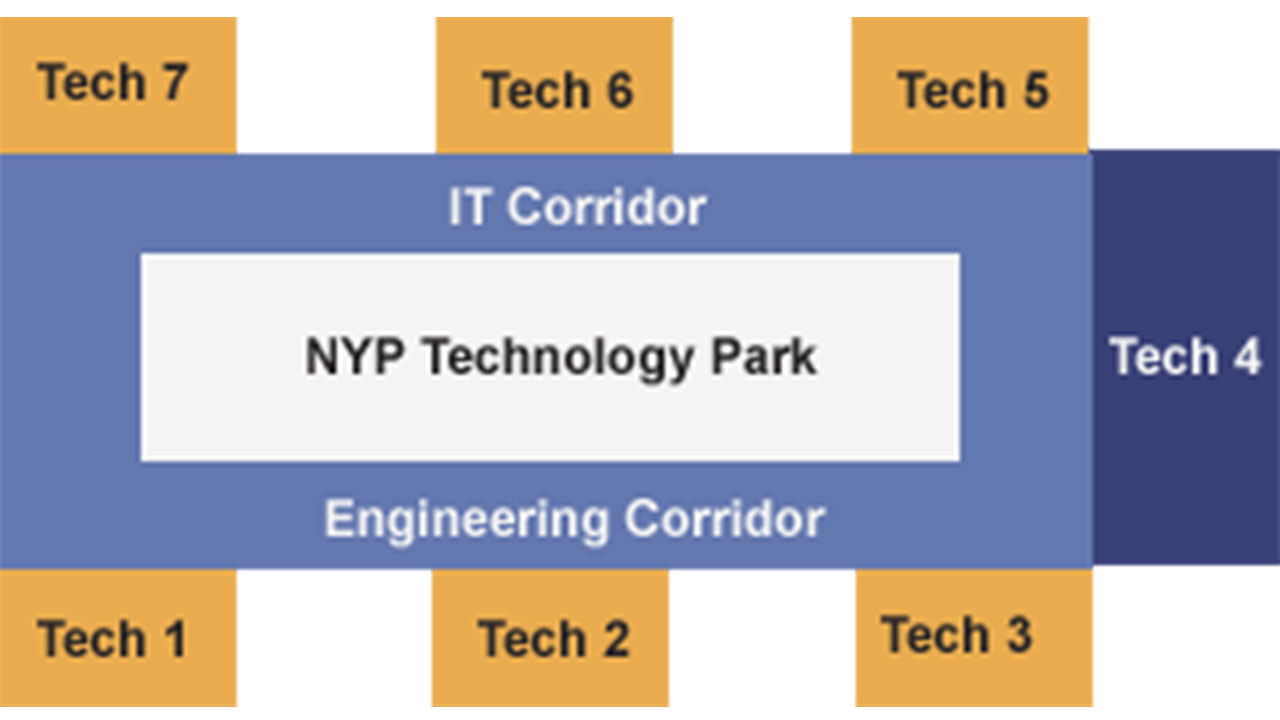 The structure of the Borderless Technology Park Concept