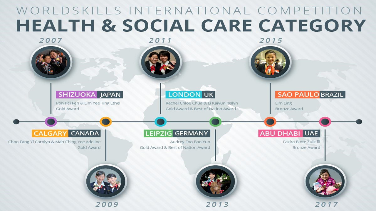 health_social_care_category